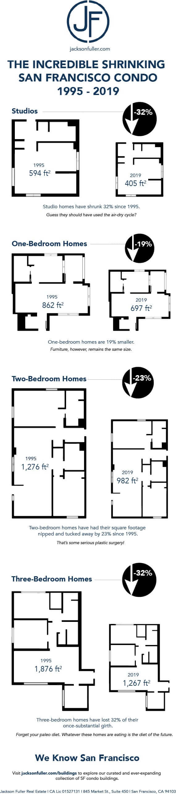 Home sizes in San Francisco have shrunk since 1995. This infographic shows how much