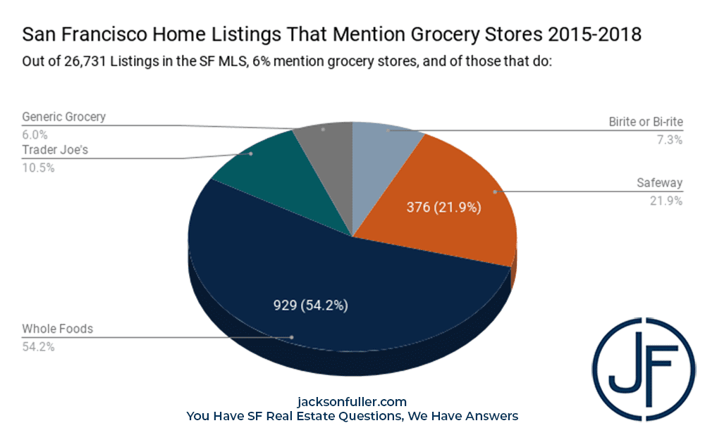 pie chart showing mentions of various grocery stores by brand in San francisco home sales