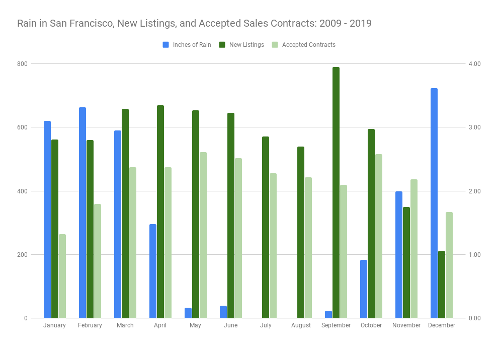 Graph comparing Rain in San Francisco, New Listings, and Accepted Sales Contracts from 2009 - 2019