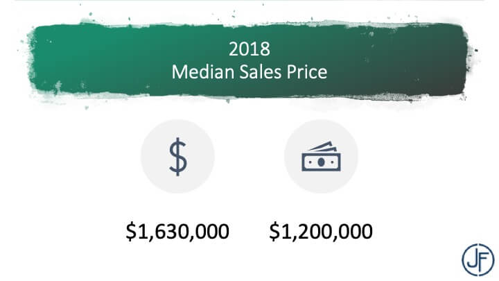 March 2019 market update in San Francisco from Matt Fuller of Jackson Fuller real estate
