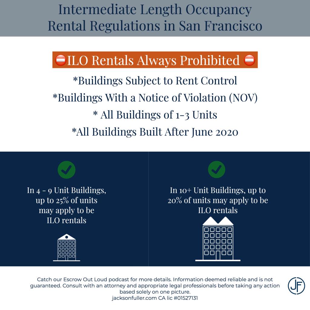 Intermediate Length Occupancy Infographic