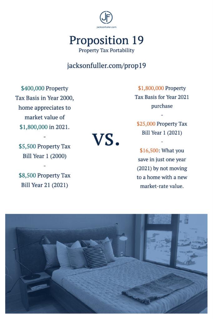 Prop 13 tax savings example