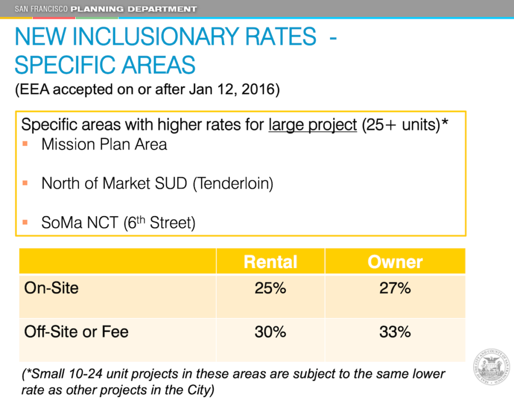 San Francisco inclusionary housing rates in specific areas of the city.